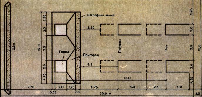 Схема городошной площадки